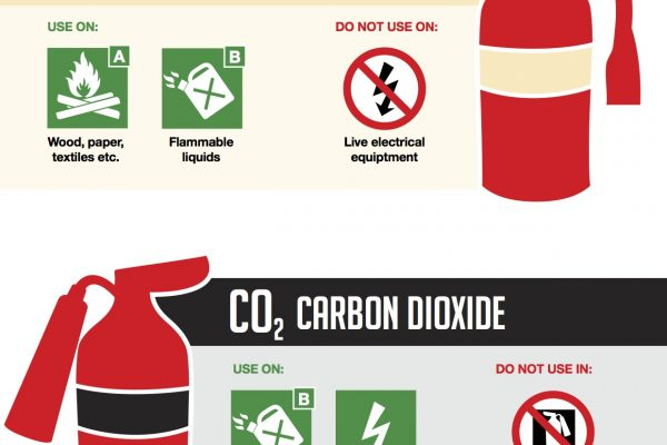 Infographic on when to use different types of fire extinguishers